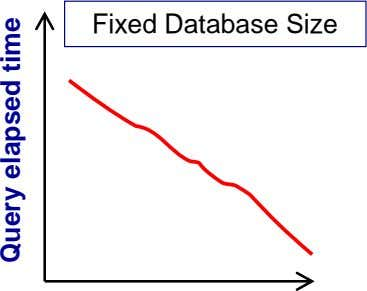 Fixed Database Size Query elapsed time
