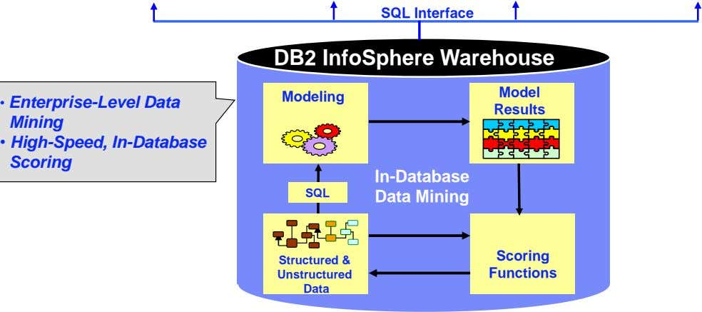 SQL Interface DB2 InfoSphere Warehouse Model Modeling • Enterprise-Level Data Results Mining • High-Speed, In-Database Scoring