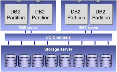 DB2 DB2 DB2 DB2 Partition Partition Partition Partition SMP server SMP server I/O Channels Storage server