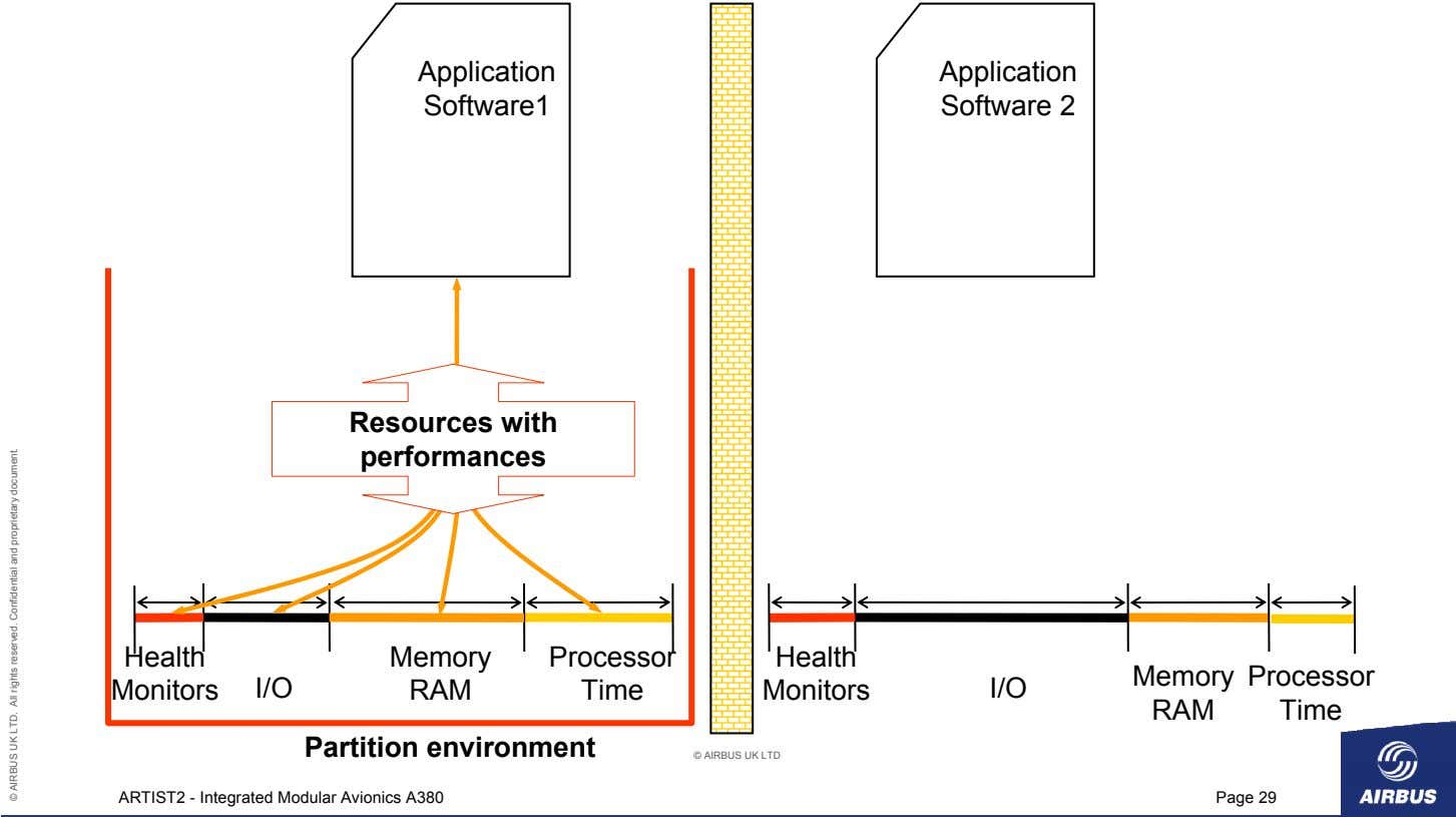 Application Application Software1 Software 2 Resources with performances Health Memory Processor Health Memory