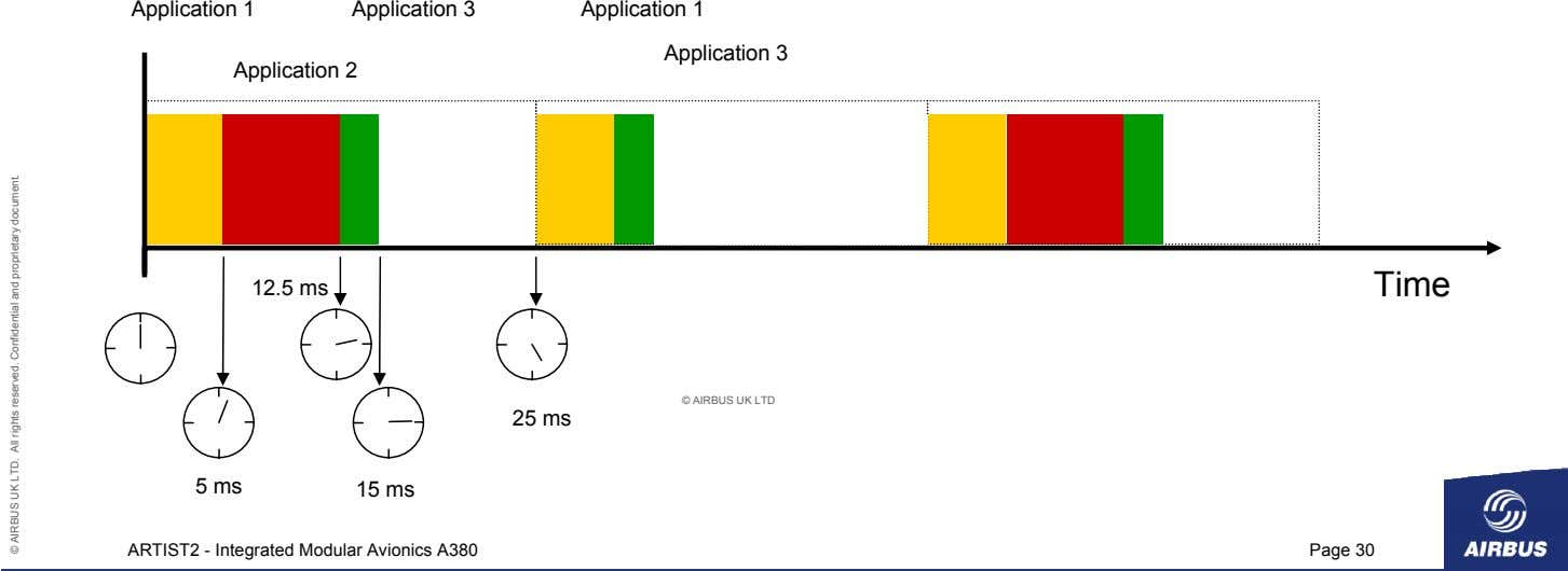 Application 1 Application 3 Application 1 Application 3 Application 2 12.5 ms Time © AIRBUS