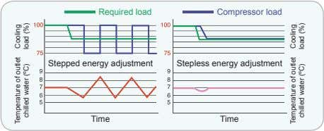 Required load Compressor load Stepped energy adjustment Stepless energy adjustment Time Time Temperature of outlet