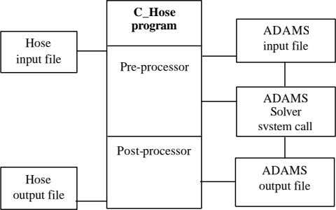 C_Hose program ADAMS Hose input file input file Pre-processor ADAMS Solver system call Post-processor ADAMS