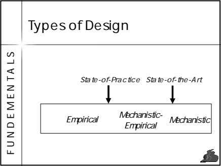 Types of Design State-of-Practice State-of-the-Art Mechanistic- Empirical Mechanistic Empirical F U N D E M