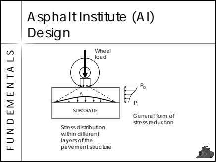 Asphalt Institute (AI) Design Wheel load P 0 P 1 P 1 SUBGRADE General form