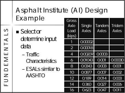 Asphalt Institute (AI) Design Example Gross Axle Single Tandem Tridem Select or determine input data