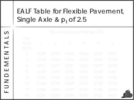 EALF Table for Flexible Pavement, Single Axle & p t of 2.5 Pavement Structural Number