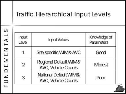 Traffic Hierarchical Input Levels Input Knowledge of Input Values Level Parameters 1 Site specific WIM