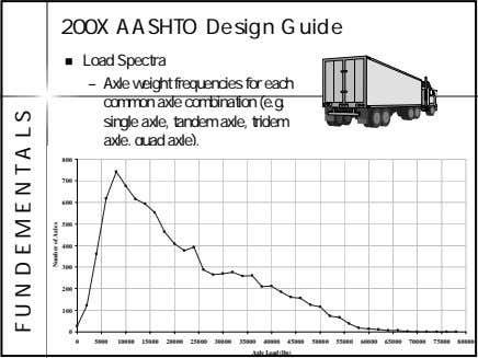 200X AASHTO Design Guide Load Spectra – Axle weight frequencies for each common axle combination
