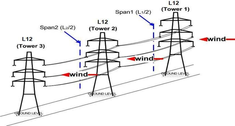 coverage and expose lines to direct lightning strike. Figure 2-3: Configuration of L2U tower for wind