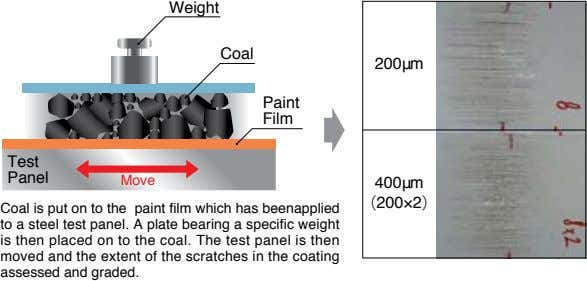 Weight Coal 200μm Paint Film Test Panel Move 400μm (200×2) Coal is put on to