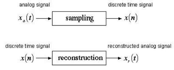 resulting in a reconstructed analog signal x r (t) . Figure (1) Sampling and Reconstruction process