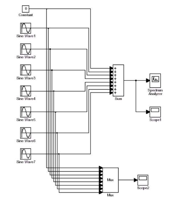 Figure (6) Simulink model for the synthesizer experiment. These are the first 8 terms in