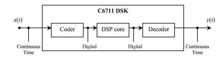 "data. We will implement the ""DSP core"" block as a Figure (10) DSP Block Diagram straight"