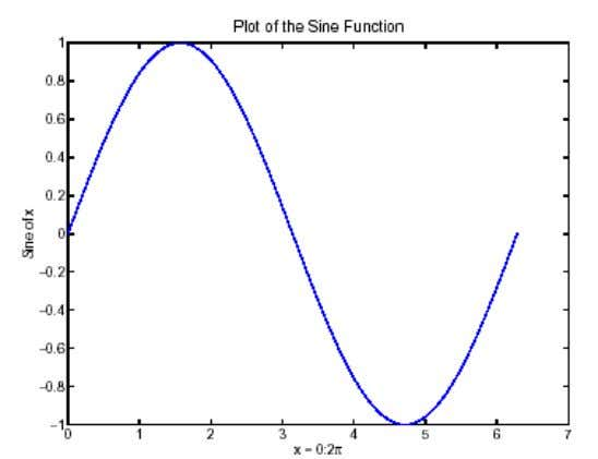 ylabel('Sine of x') title('Plot of the Sine Function','FontSize',12) DSP LABORATORY 9