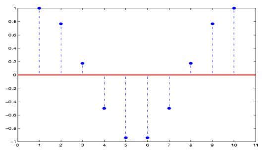 % Set base line properties axis ([0 11 -1 1]) DSP LABORATORY 10