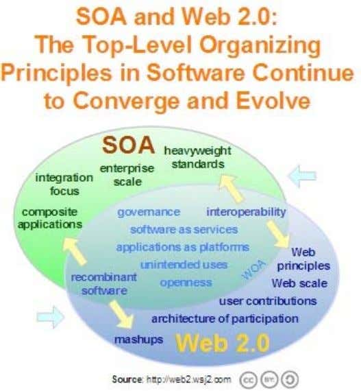 JISC Technology and Standards Watch, Feb. 2007 Web 2.0 Figure 2: Web 2.0 and SOA 6.6