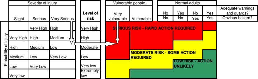 Severity of injury Vulnerable people Normal adults Adequate warnings Level of Very No Yes No