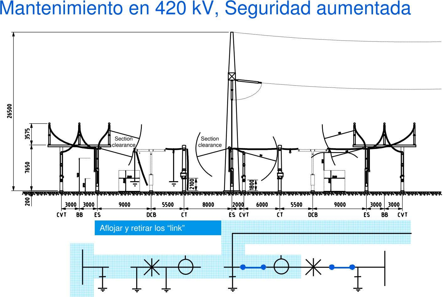 "Mantenimiento en 420 kV, Seguridad aumentada Section Section clearance clearance Aflojar y retirar los ""link"""