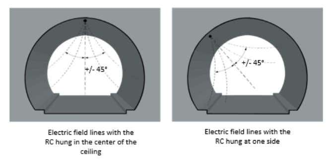 below shows the electric field lines in various installations. ProSoft Technology, Inc. March 6, 2014 Page