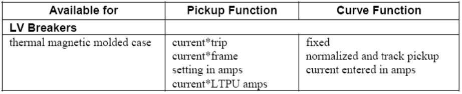 5.2.10 PICKUP (LT, ST, INST) WITH ADJ. TOLERANCE & OPEN- CLEAR CURVE Este segmento trabalha exatamente