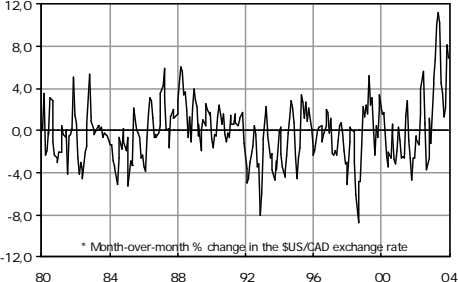 12,0 8,0 4,0 0,0 -4,0 -8,0 * Month-over-month % change in the $US/CAD exchange rate