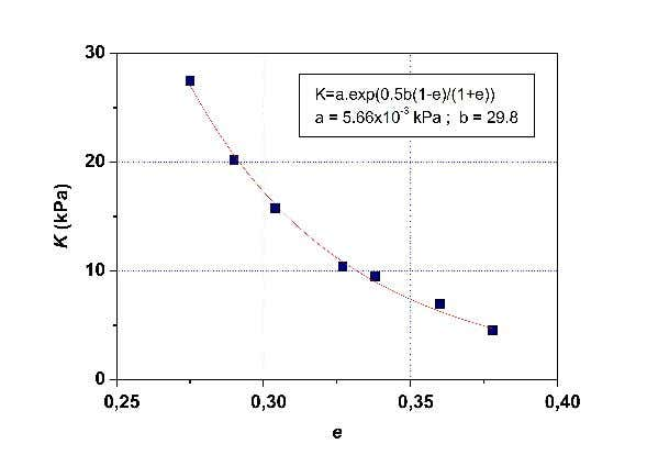 whereas the bottom is kept undrained during all the tests. FIGURE 2. Experimental mortar yield stress