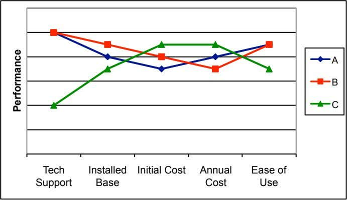 A B C Tech Installed Initial Cost Annual Ease of Support Base Cost Use Performance
