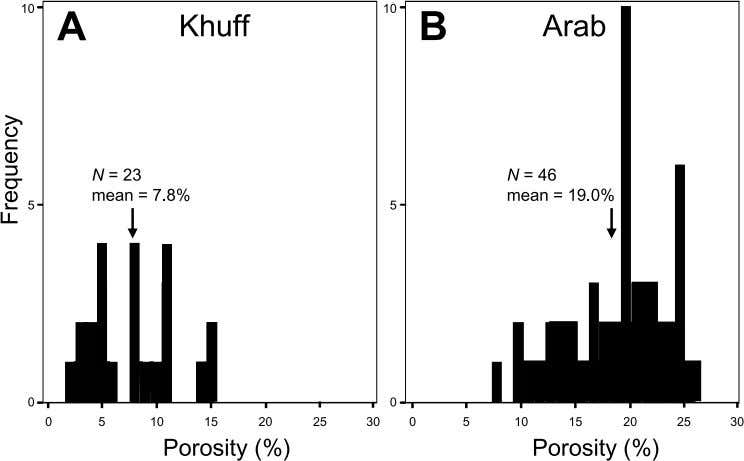 Figure 3. Frequency distribu- tions of average porosity values for Khuff (A) and Arab reser-