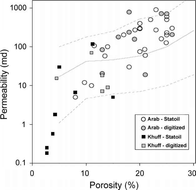 Figure 7. Arithmetic average permeability versus average porosity for combined Khuff and Arab reservoirs. Plotting