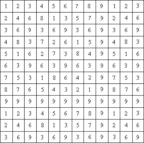 "Table Here is a table showing just 1-9. Notice the symmetry: Multiplication Table with 9's ""casted"
