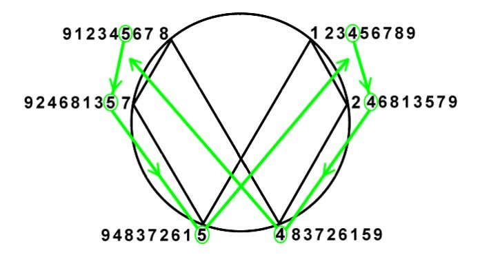 within it! Circulation of Numbers & The Hourglass: The multiplication tables make vortices that circulate the