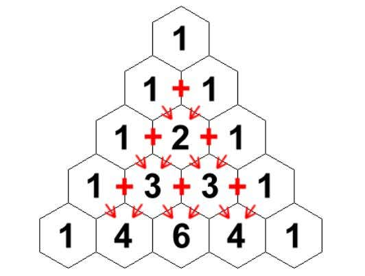 Triangle is a table of numbers generated like this: Pascal's Triangle The sides of the triangle