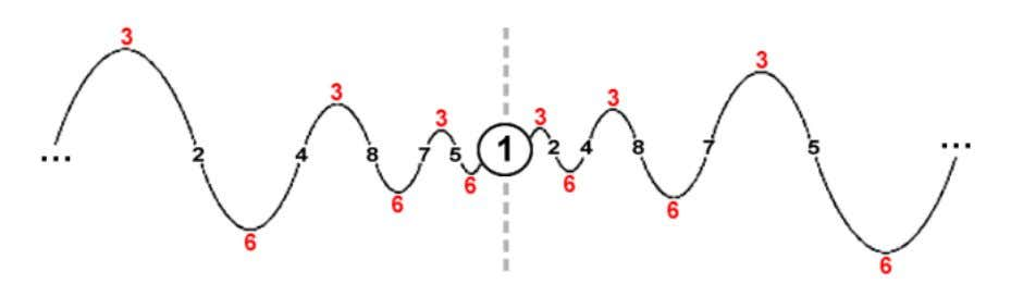 "out nines"" to make the patterns more evident: Note the oscillation of the 3 and 6"