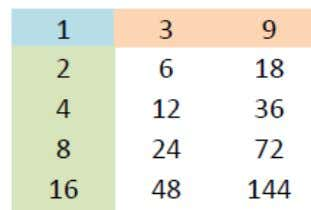 every number in the row to get all the numbers in the table: 2 X 3