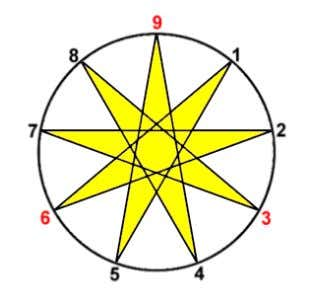 Ennead is not only one 9-pointed star, but 3 nested ones: Here are the 3 stars