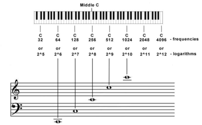 Lamdoma Matrix above. From C to C on a piano is either doubling or halving depending