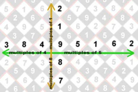 Regular grid showing X and Y axes as multiples of 4-5 ( green ) and