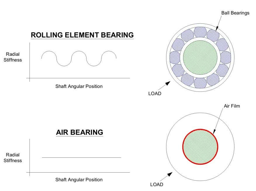 - Radial: up to 580 N/micron (3,300,000 lb/in) Figure 10: Comparison of rolling element and air