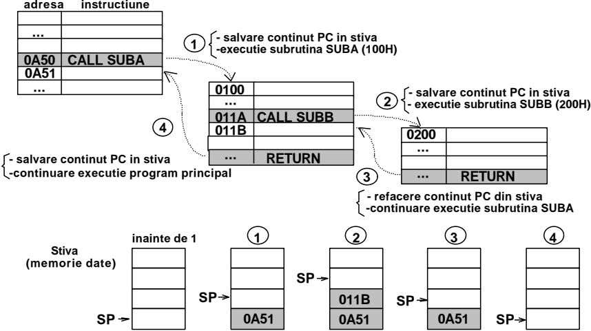 adresa instructiune - salvare continut PC in stiva 1 -executie subrutina SUBA (100H) 0A50 CALL