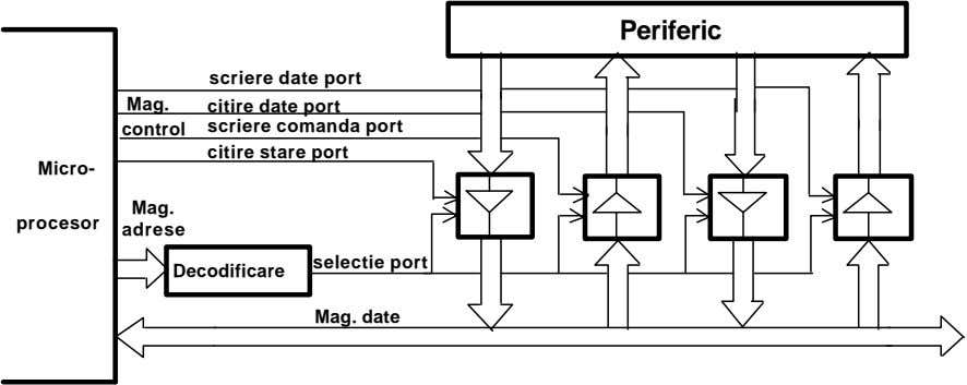 Periferic scriere date port Mag. citire date port control scriere comanda port citire stare port