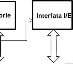 Interfata I/E
