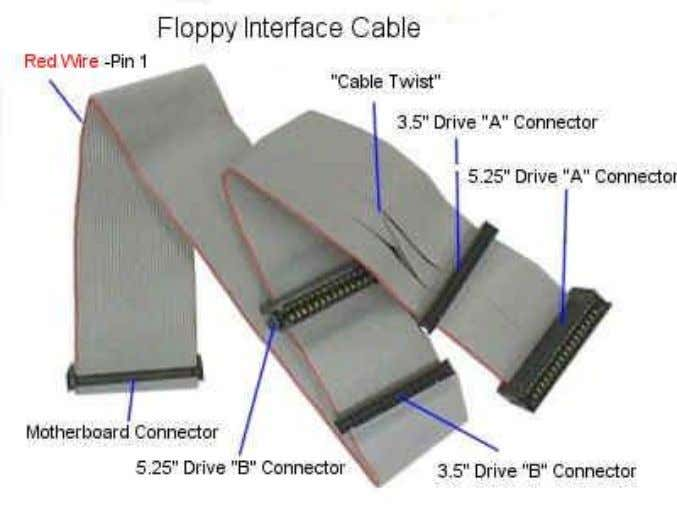 Floppy Drive Interface Cable • The FDD interface cable is used to connect the FDD to