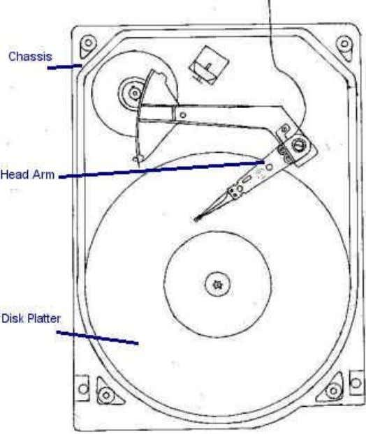 Schematic of a Hard Disk Drive