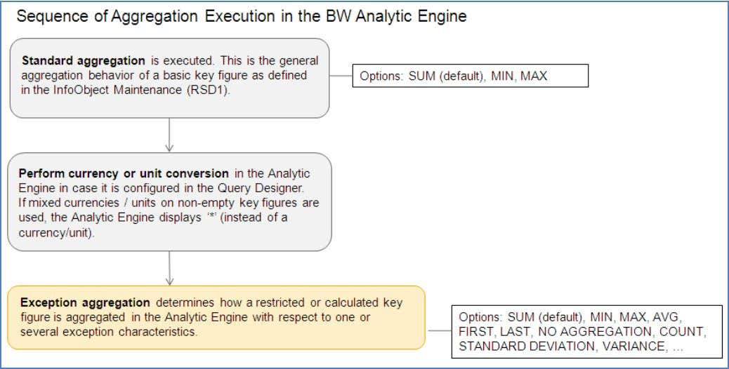 aggregation, the Analytic Engine in BW proceeds as follows: Note: Even in cases where you have