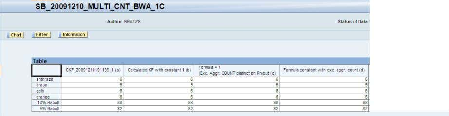 with exception aggregation COUNT) Query results for a) to d) SAP COMMUNITY NETWORK SDN - sdn.sap.com