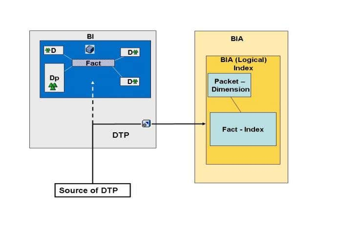 New with SAP NetWeaver BW 7.30 and BW Accelerator 7.20? BWA only InfoCube What is the