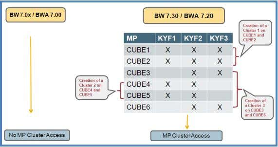 is executed, cluster 1 and 2 are read and CUBE3 is accessed. When a query is