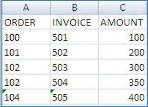 and BW Accelerator 7.20? Example Order table (left table) Invoice table (right table) Definition of a