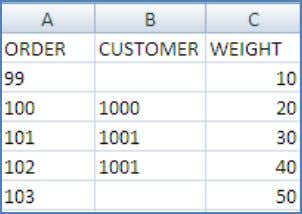 with SAP NetWeaver BW 7.30 and BW Accelerator 7.20? Example Order table (left table) Invoice table